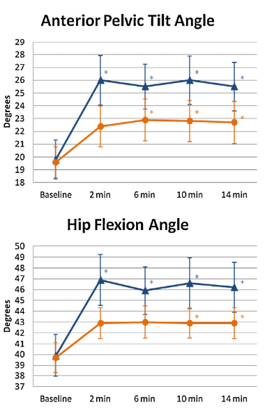 Hip and Pelvic angles before and after 30 minutes of cycling Blue = inexperienced triathlete ( 2 years)