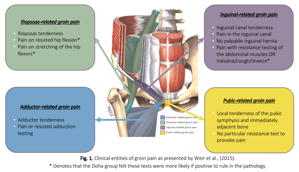 groin-pain-blog-mark